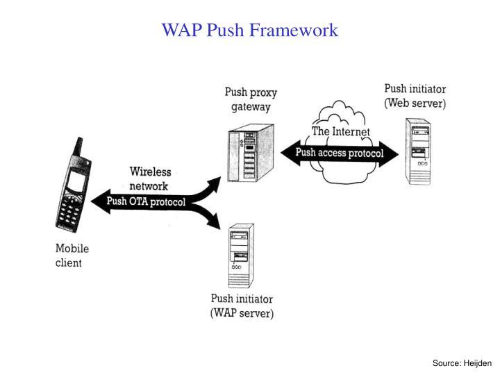 WAP Push Framework