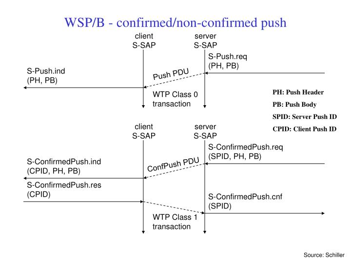 WSP/B - confirmed/non-confirmed push