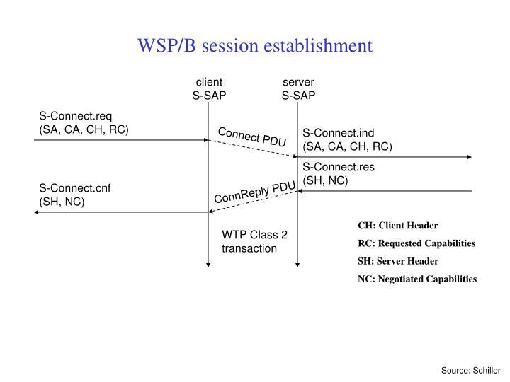 WSP/B session establishment