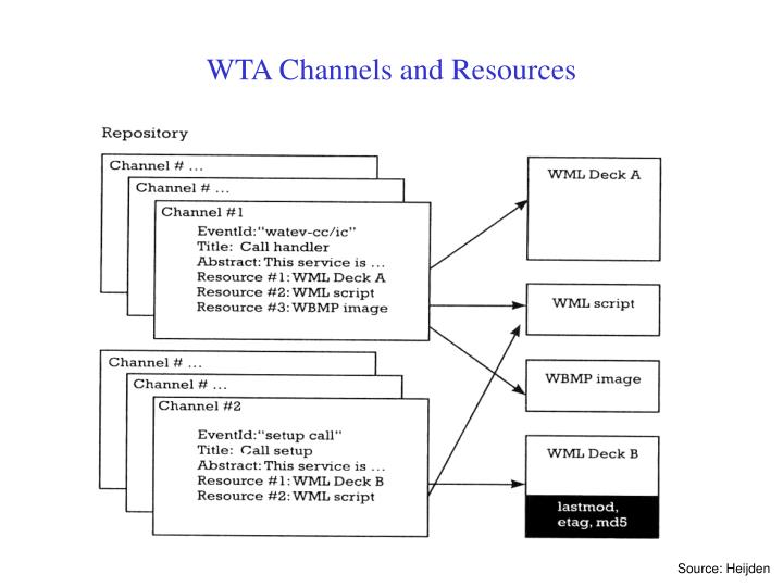 WTA Channels and Resources