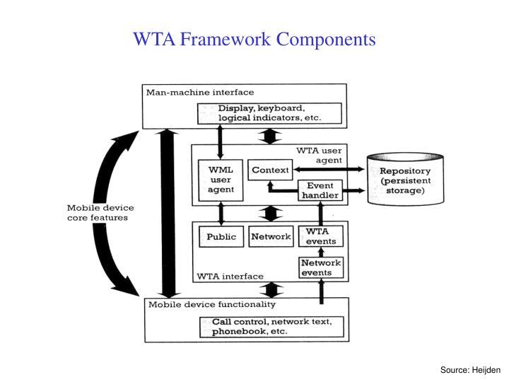 WTA Framework Components