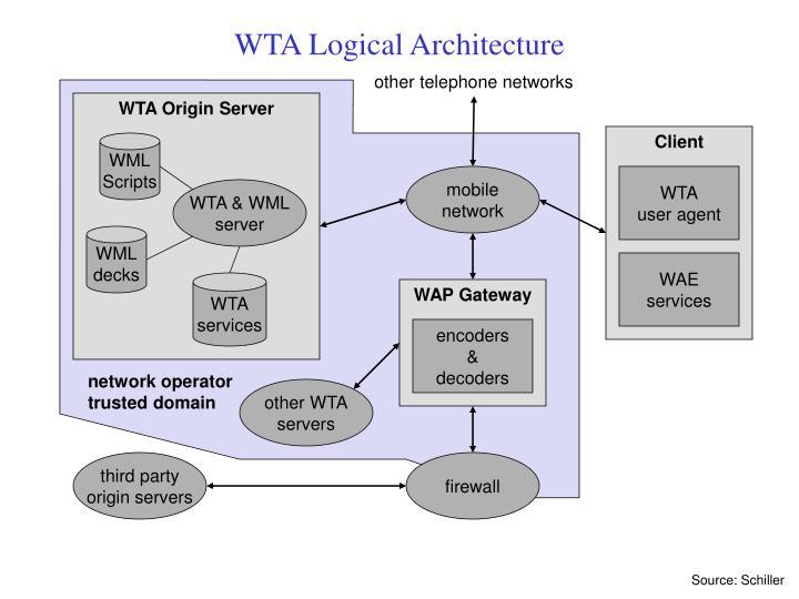 WTA Origin Server