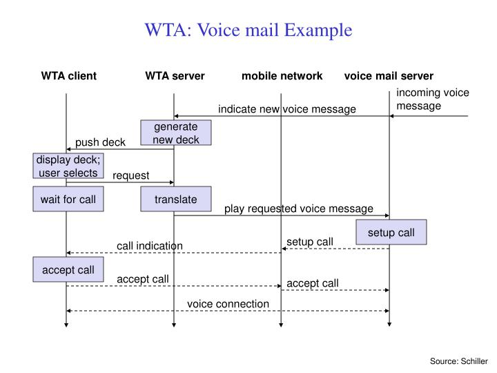 voice mail server