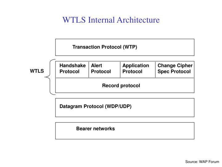 Transaction Protocol (WTP)