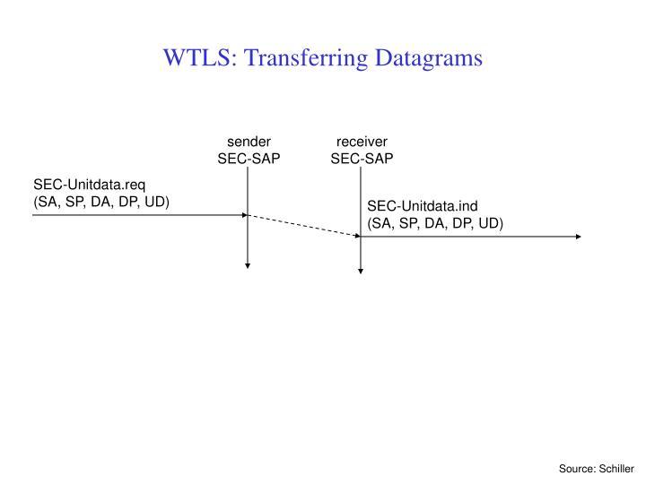 WTLS: Transferring Datagrams