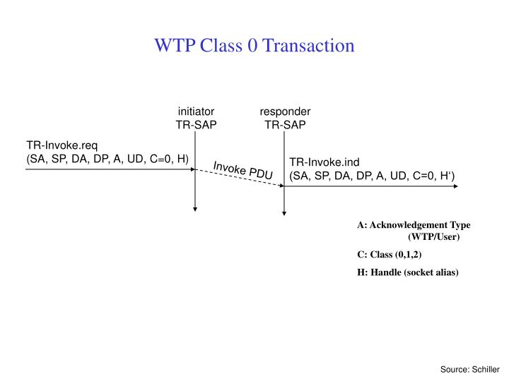 WTP Class 0 Transaction