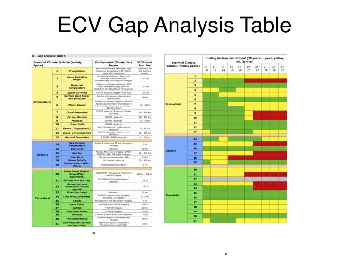 ECV Gap Analysis Table