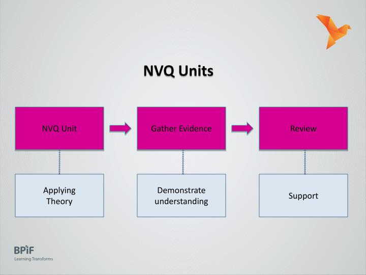NVQ Units