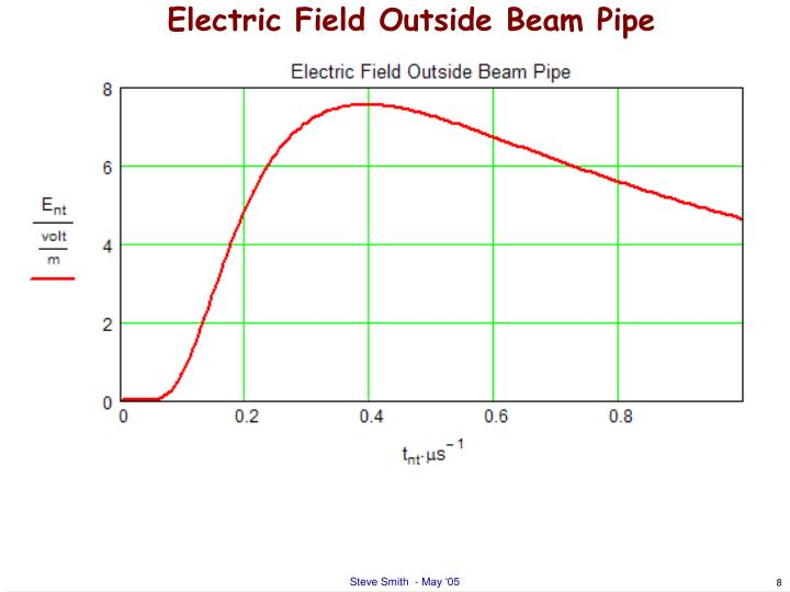Electric Field Outside Beam Pipe