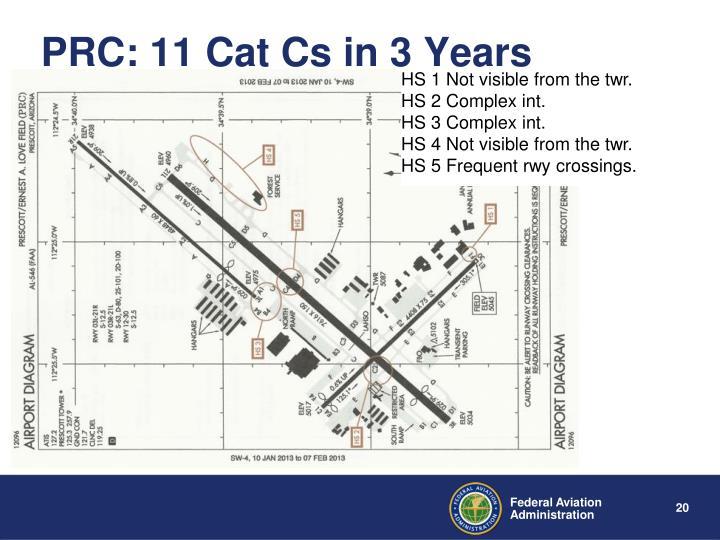 PRC: 11 Cat Cs in 3 Years