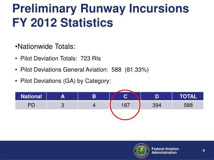 Preliminary Runway Incursions