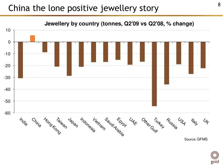 China the lone positive jewellery story