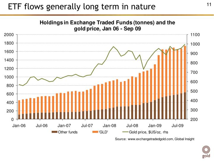 ETF flows generally long term in nature