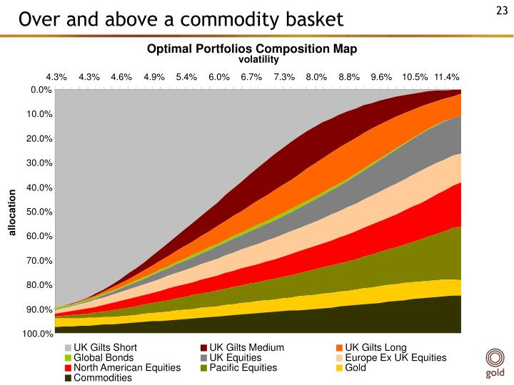 Over and above a commodity basket