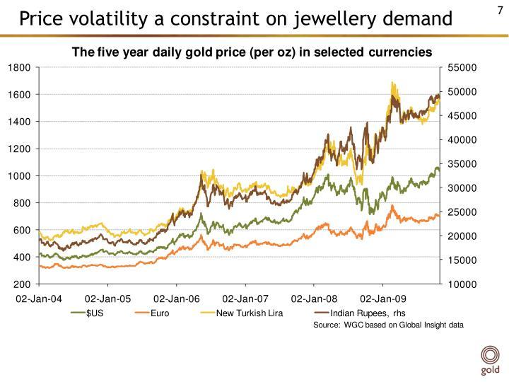Price volatility a constraint on jewellery demand