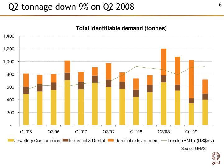Q2 tonnage down 9% on Q2 2008