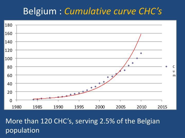 Belgium :