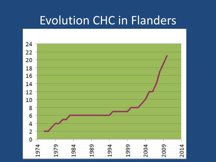 Evolution CHC in Flanders