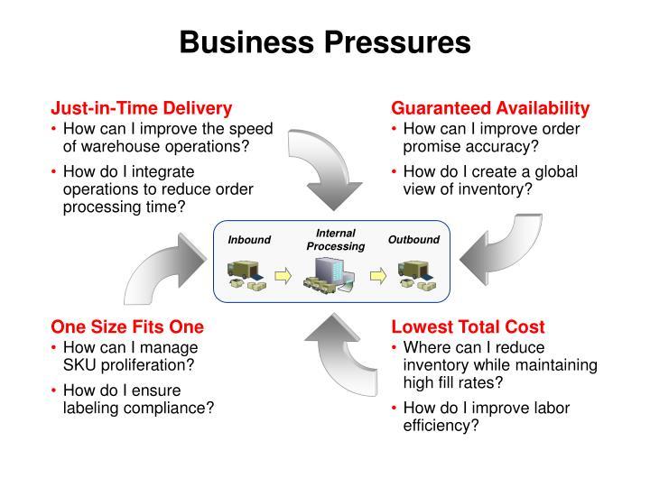 Business Pressures