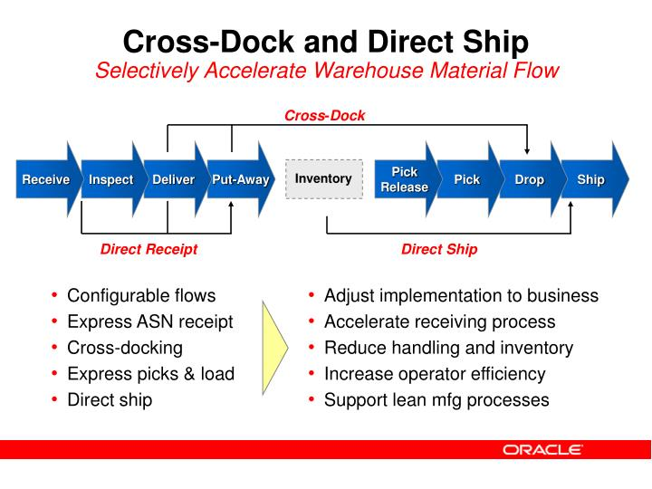 Cross-Dock and Direct Ship