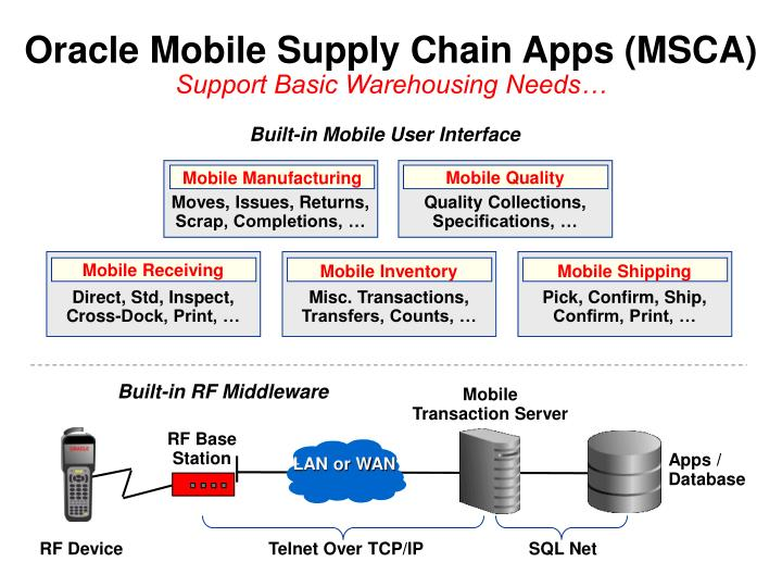 Oracle Mobile Supply Chain Apps (MSCA)