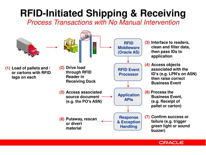RFID-Initiated Shipping & Receiving