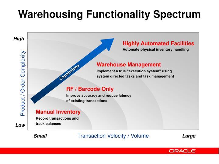 Warehousing Functionality Spectrum