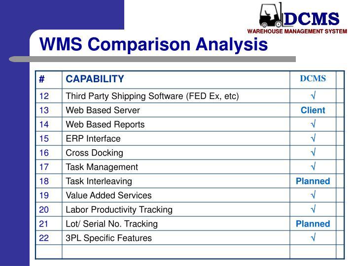 WMS Comparison Analysis