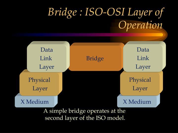 Bridge : ISO-OSI Layer of Operation