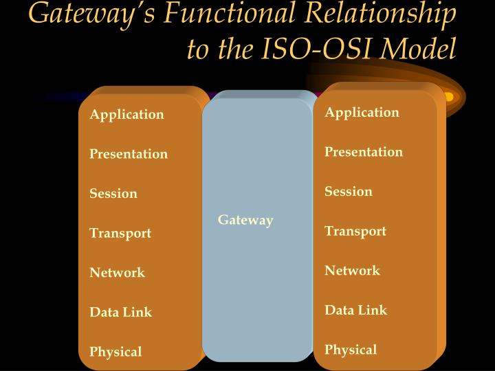 Gateway's Functional Relationship to the ISO-OSI Model