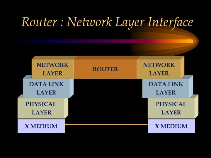 Router : Network Layer Interface