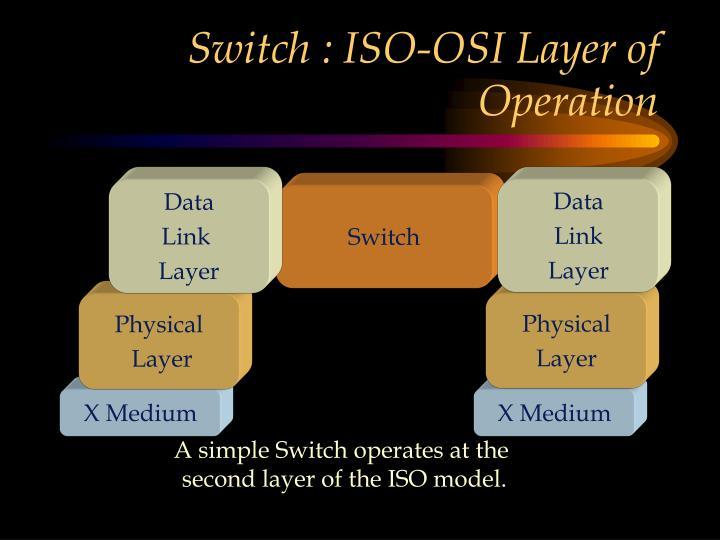 Switch : ISO-OSI Layer of Operation