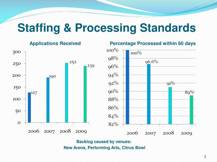 Staffing & Processing Standards