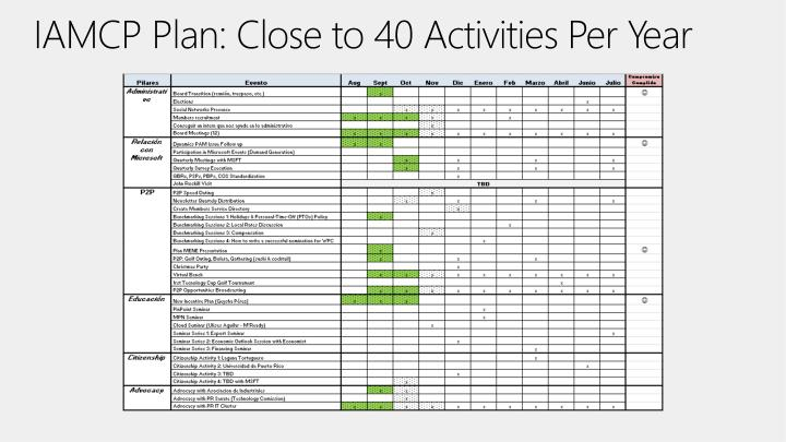IAMCP Plan: Close to 40 Activities Per Year