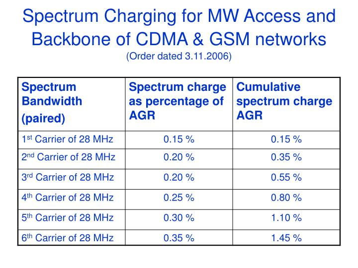 Spectrum Charging for MW Access and Backbone of CDMA & GSM networks