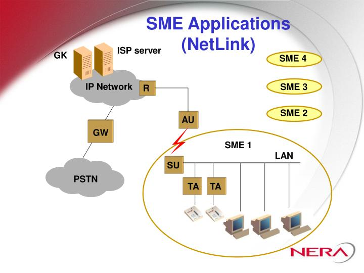 SME Applications (NetLink)
