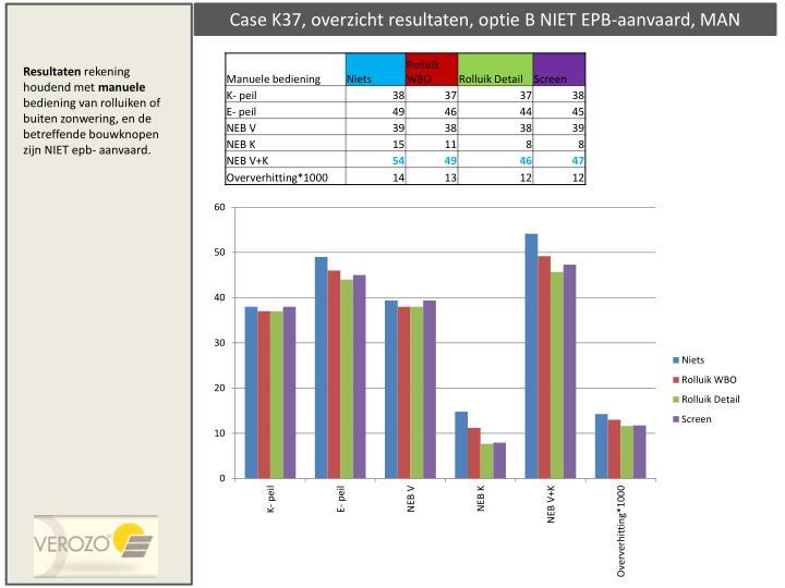 Case K37, overzicht resultaten, optie B NIET EPB-aanvaard, MAN