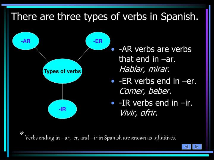 There are three types of verbs in Spanish.