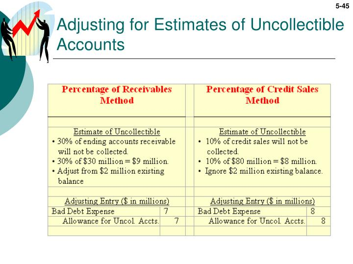 Adjusting for Estimates of Uncollectible Accounts