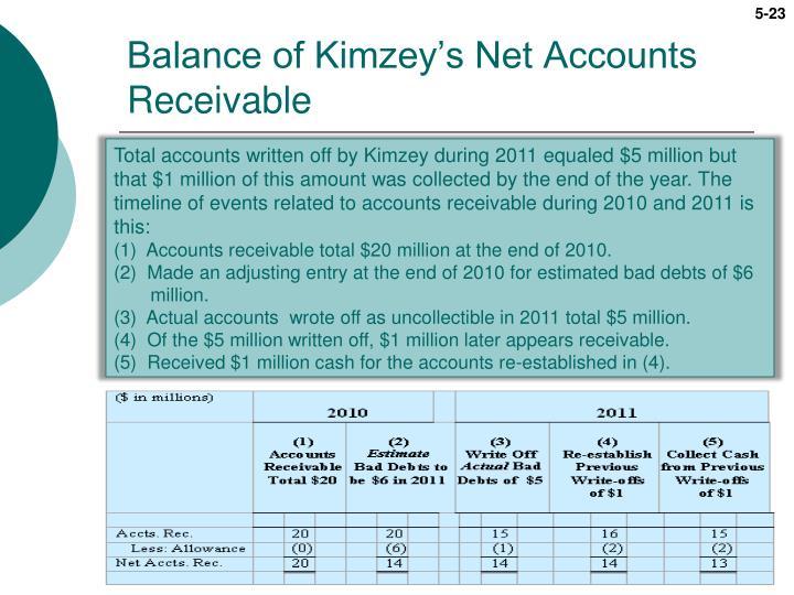 Balance of Kimzey's Net Accounts Receivable
