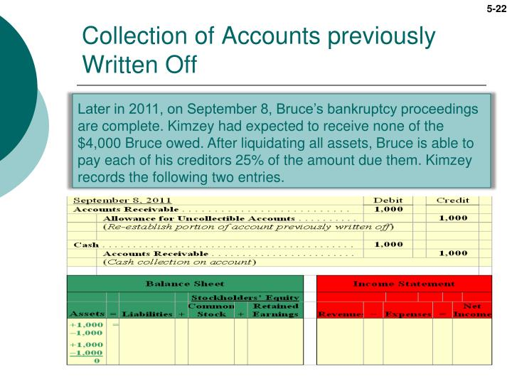 Collection of Accounts previously Written Off