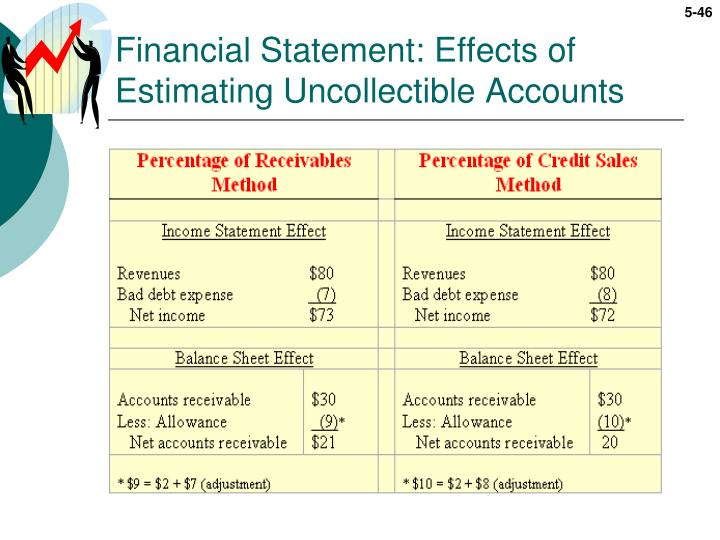 Financial Statement: Effects of Estimating Uncollectible Accounts