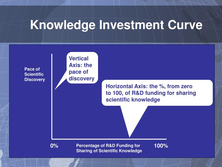 Knowledge Investment Curve