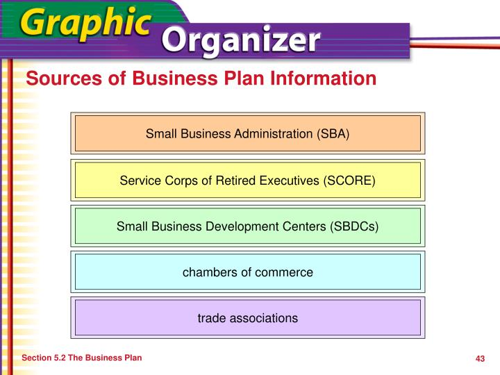 Sources of Business Plan Information
