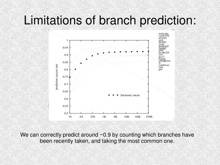 Limitations of branch prediction: