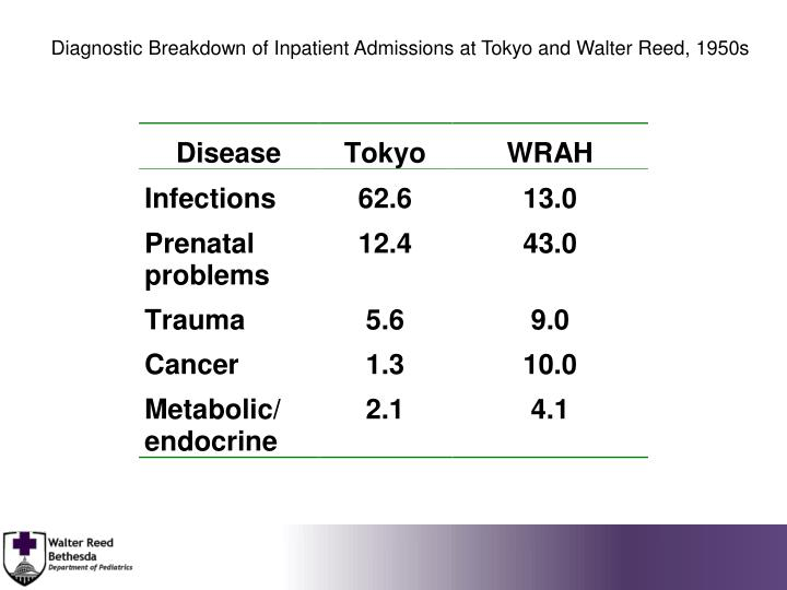 Diagnostic Breakdown of Inpatient Admissions at Tokyo and Walter Reed, 1950s