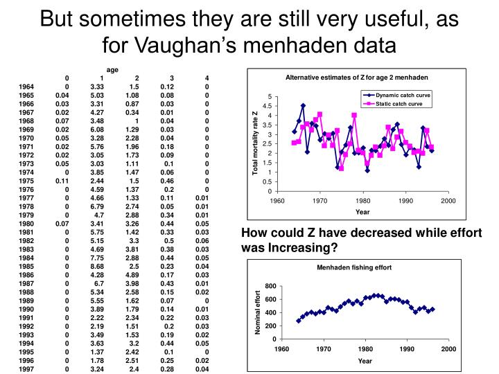 But sometimes they are still very useful, as for Vaughan's menhaden data