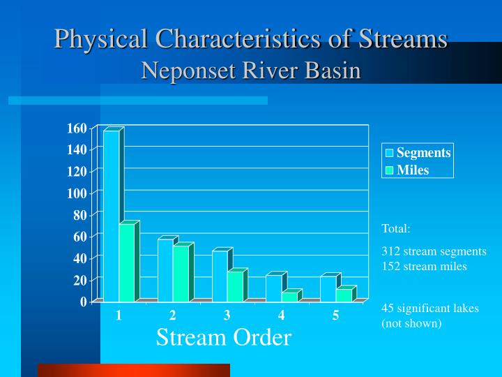 Physical Characteristics of Streams