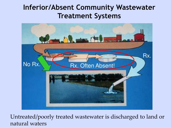 Inferior/Absent Community Wastewater Treatment Systems