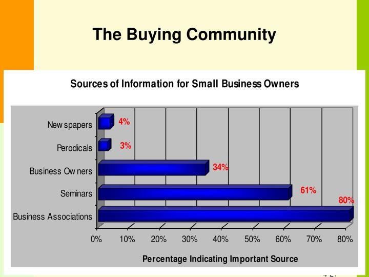 The Buying Community